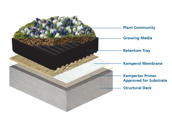 Kemper System Waterproofing Membranes For Eco Roofs With
