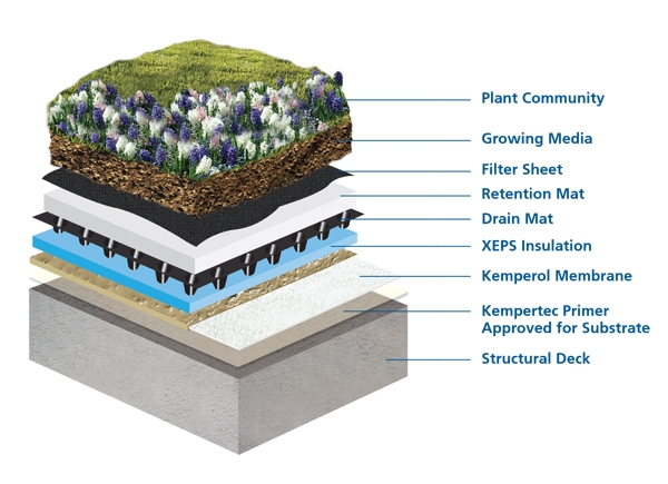 Kemper System Waterproofing Membranes For Green Roofing