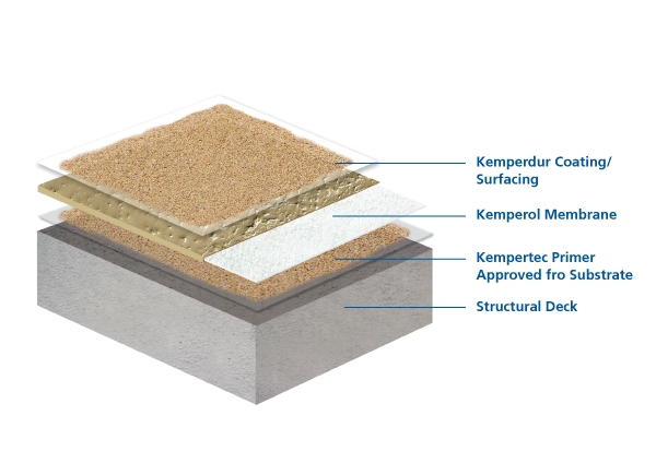 Kemper System Liquid Applied Resin Membranes For Roof