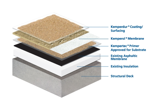 Kemper System Liquid Applied Resin Membranes For