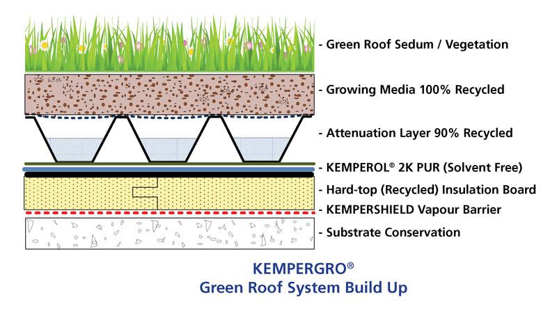 Kempergro Green Roof System