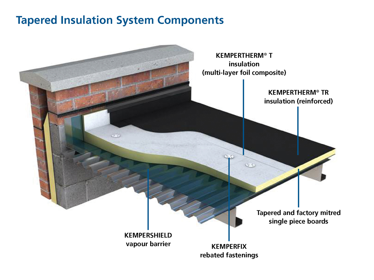Kempertherm Tapered Insulation